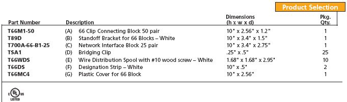 Category 5 Rated 66 Block Products